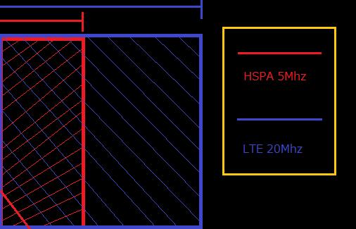 LTEの電波幅