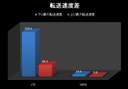 LTEグラフ