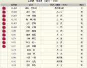 奈良県議選、奈良選挙区結果