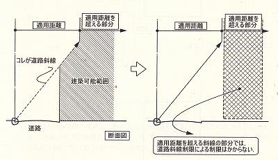 道路斜線制限-適用範囲