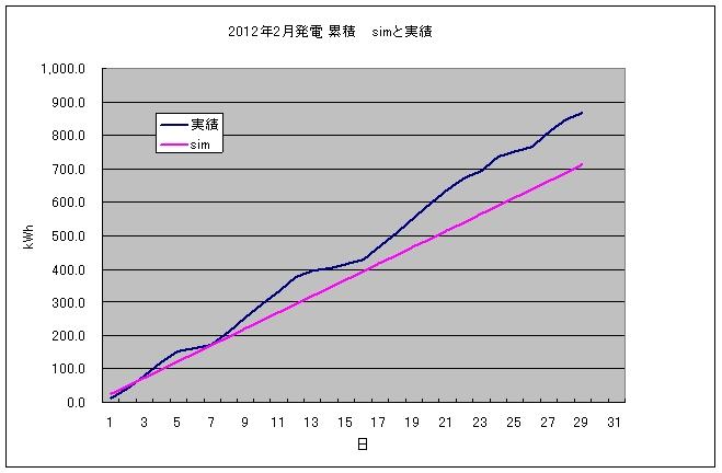 pvgraph_month_201202.jpg