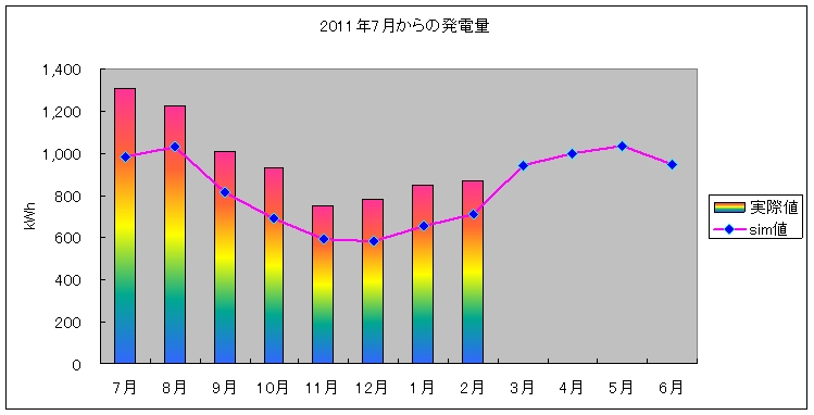 pvgraph_year_201202.jpg