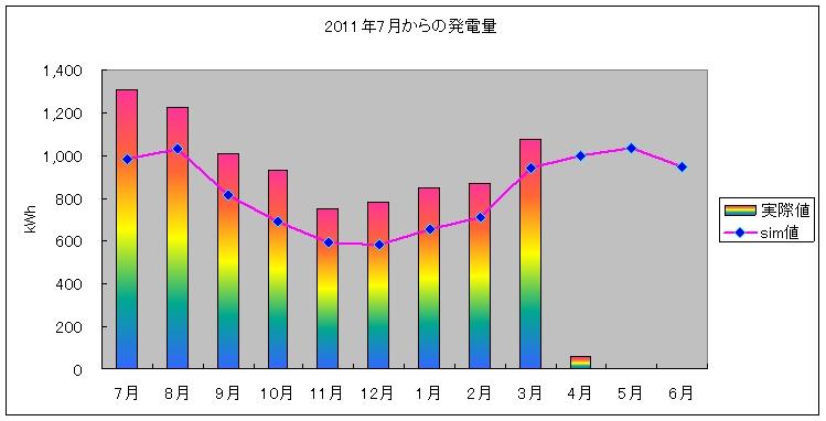 pvgraph_year_201203.jpg