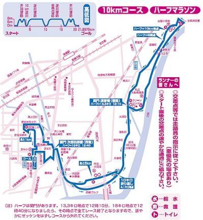 高槻シティ国際ハーフマラソンコース