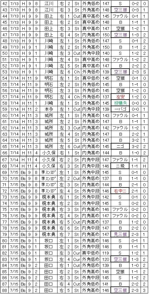 20110803DATA3.jpg