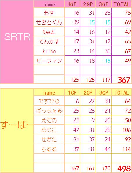 0403 SRTR vs すーぱーc