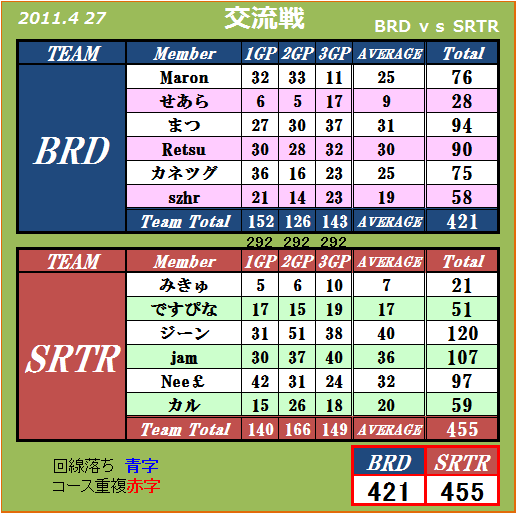 2011 4.27 BRD vs SRTR