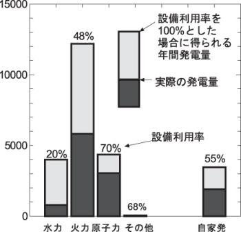 日本の発電設備の量と実績(2005年度)