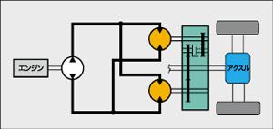 2モータHSTシステム