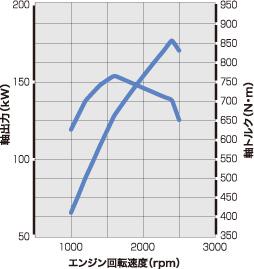 kW-rpm-N・m値