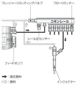 コモンレール式燃料噴射システム