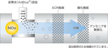 BlueTec排気後処理装置(尿素SCR)
