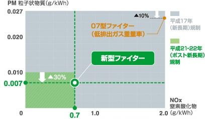 ポスト新長期排出ガス規制
