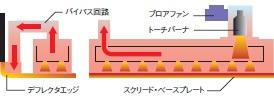 熱風式バナー