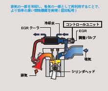 クールドEGRシステム