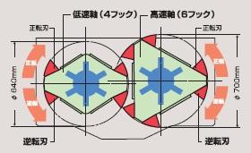 油圧2軸シュレッダ