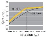 kW-rpm値