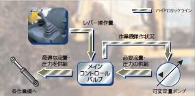 油圧システム