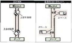 方向転換/ステアリング操作