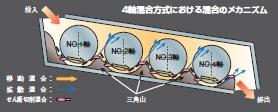4軸直列混合方式