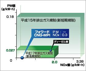 PM-NOx値