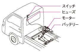 電動モーター駆動油圧方式