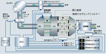 排出ガス後処理技術