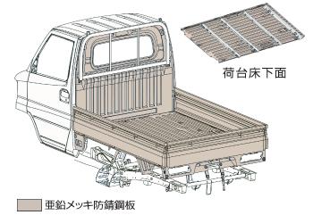 亜鉛メッキ防錆鋼板