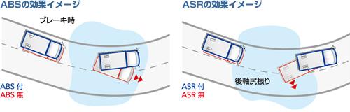 ABS+ASR