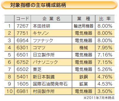 アジア関連日本株ETF構成銘柄