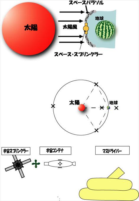 スペースパラソル計画(一覧)