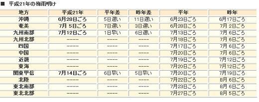 2009年7月末梅雨明け情報