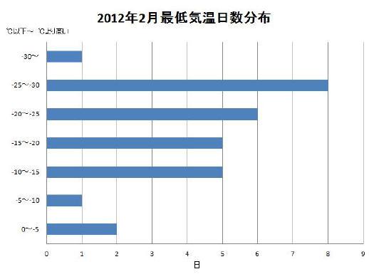 201202最低気温日数分布