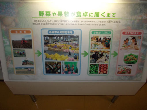 20120223_札幌中央卸売市場見学2
