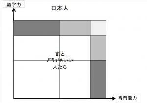 英語力-日本人