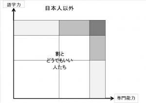 英語力-日本人以外