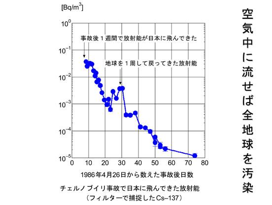 blog 9 もう止めよう、原子力 ほんとうに。。。20110318koide-9.jpg