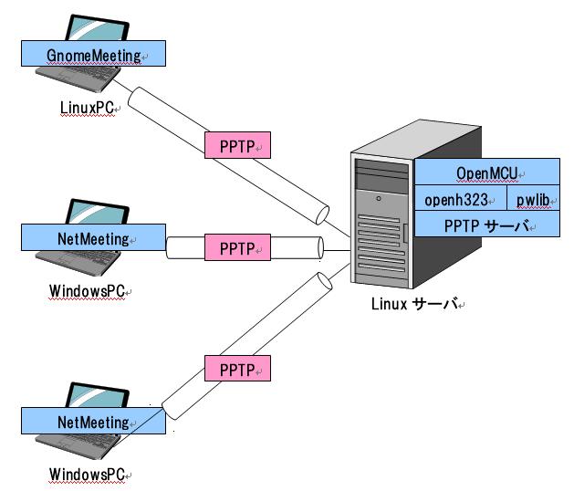 OpenH323の構成