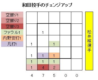 20110728DATA1.jpg