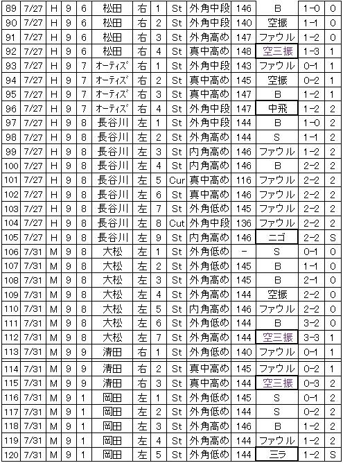 20110803DATA4.jpg